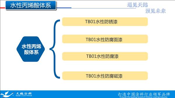 TB01系列水性漆产品